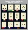 dünya ülkelerinin priz şekilleri
