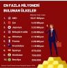 en fazla milyoneri bulunan ülkeler