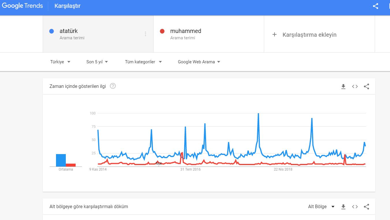 google da atatürk vs hz muhammed istatistiği
