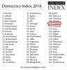 2018 yılı demokrasi endeksinde türkiye nin yeri