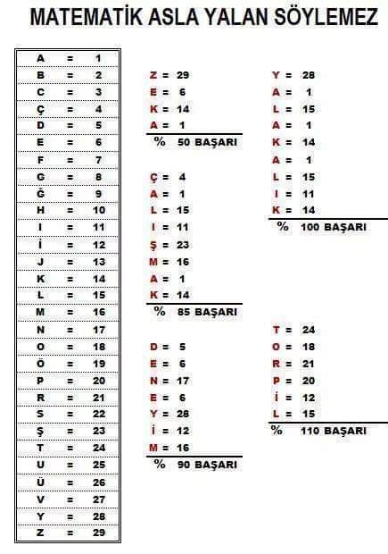 harflere sayısal değer vermek